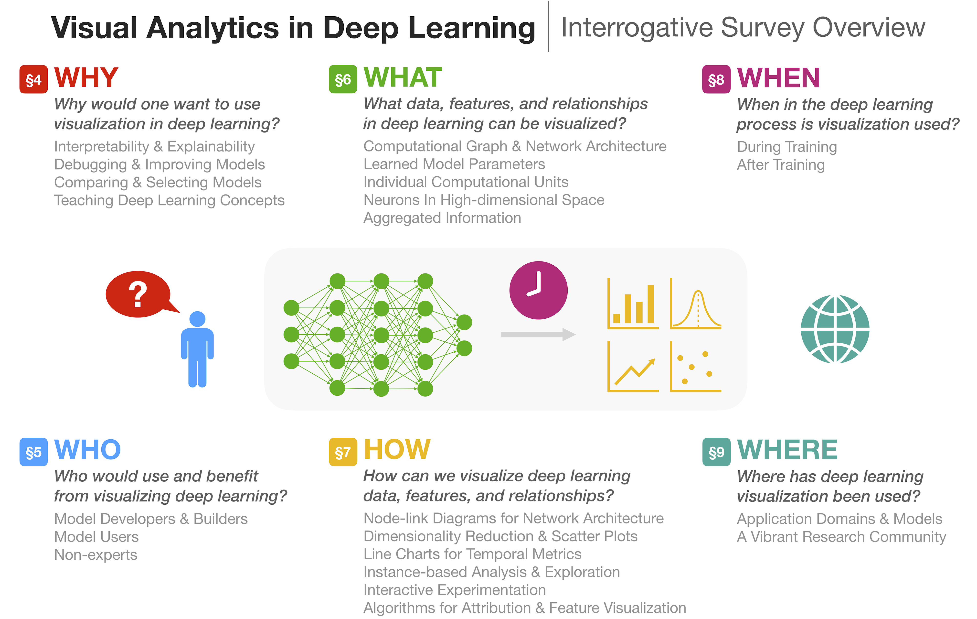 Visual Analytics in Deep Learning – Visual Analytics in Deep Learning